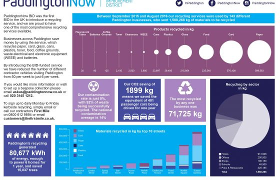 Leading The Way On Waste And Recycling